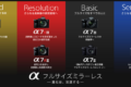 【保存版】Sony ミラーレスカメラ スコア比較(DxOmark)